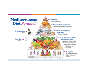 Image of the Mediterranean Diet food guide Pyramid that tells what foods the Mediterranean diet recommends daily.