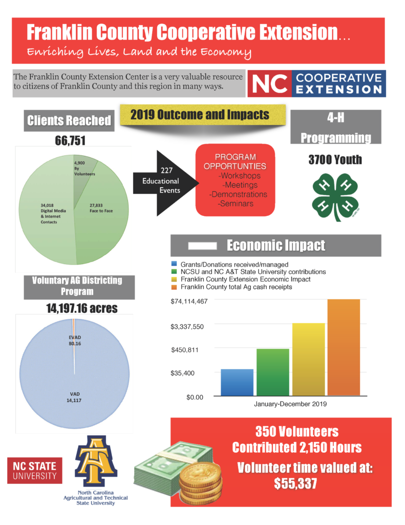 Image of 2019 Impacts and Outcomes flyer showing annual figures for programs, clients reached, Voluntary Ag District acres, 4H youth, number of volunteers and their hours, , grants and donations received, and cash receipts.