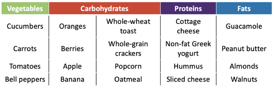 grains, fruits and vegetables food chart