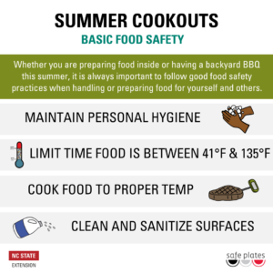 Summer Cookouts Basic Food Safety